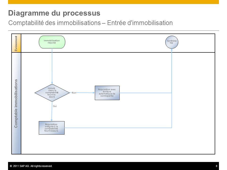 ©2011 SAP AG. All rights reserved.8 Diagramme du processus Comptabilité des immobilisations – Entrée d'immobilisation Comptable immobilisations Événem