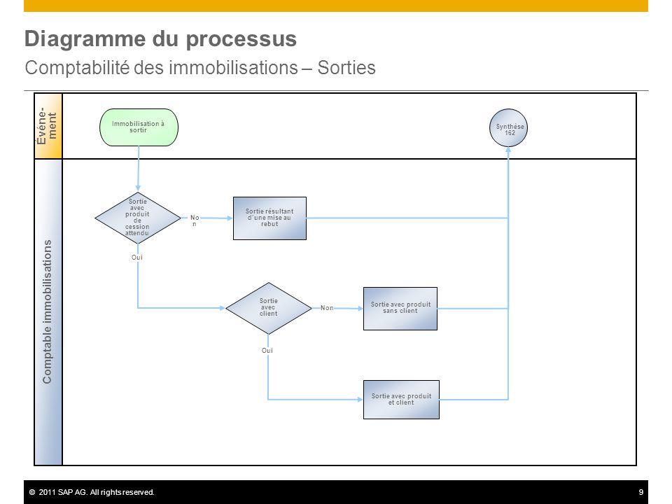 ©2011 SAP AG. All rights reserved.9 Diagramme du processus Comptabilité des immobilisations – Sorties Comptable immobilisations Événe- ment Sortie ave