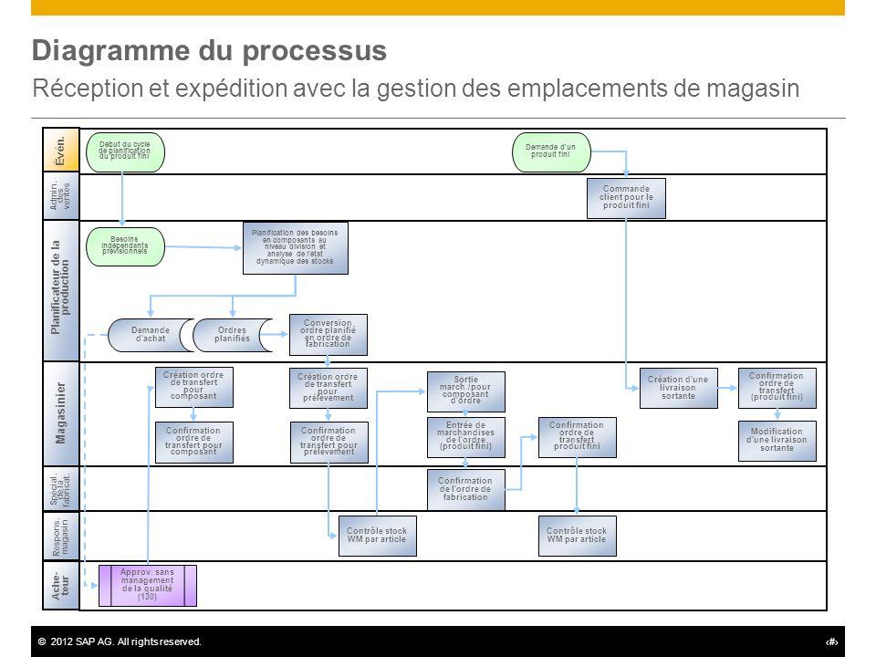 ©2012 SAP AG. All rights reserved.# Diagramme du processus Réception et expédition avec la gestion des emplacements de magasin Évén. Début du cycle de