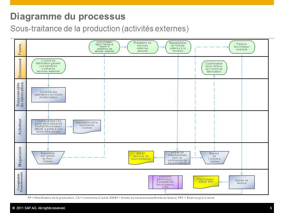 ©2011 SAP AG. All rights reserved.5 Diagramme du processus Sous-traitance de la production (activités externes) Acheteur Fourn. Magasinier Création d'