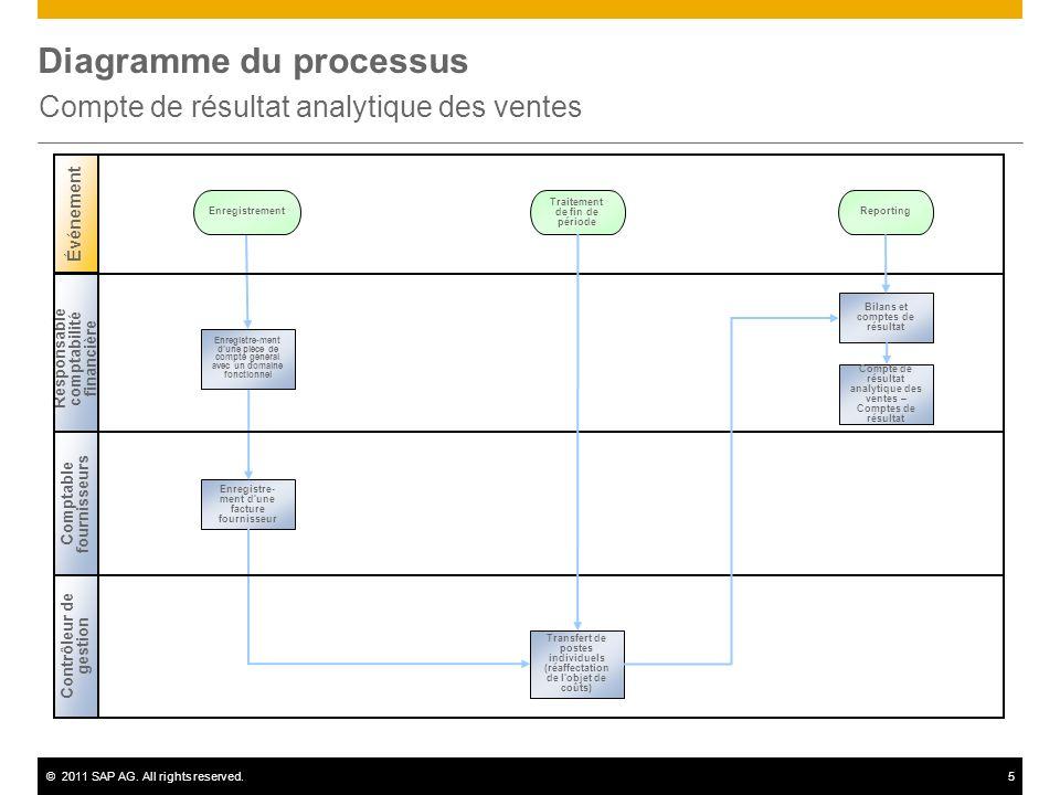 ©2011 SAP AG. All rights reserved.5 Diagramme du processus Compte de résultat analytique des ventes Événement Enregistrement Contrôleur de gestion Res