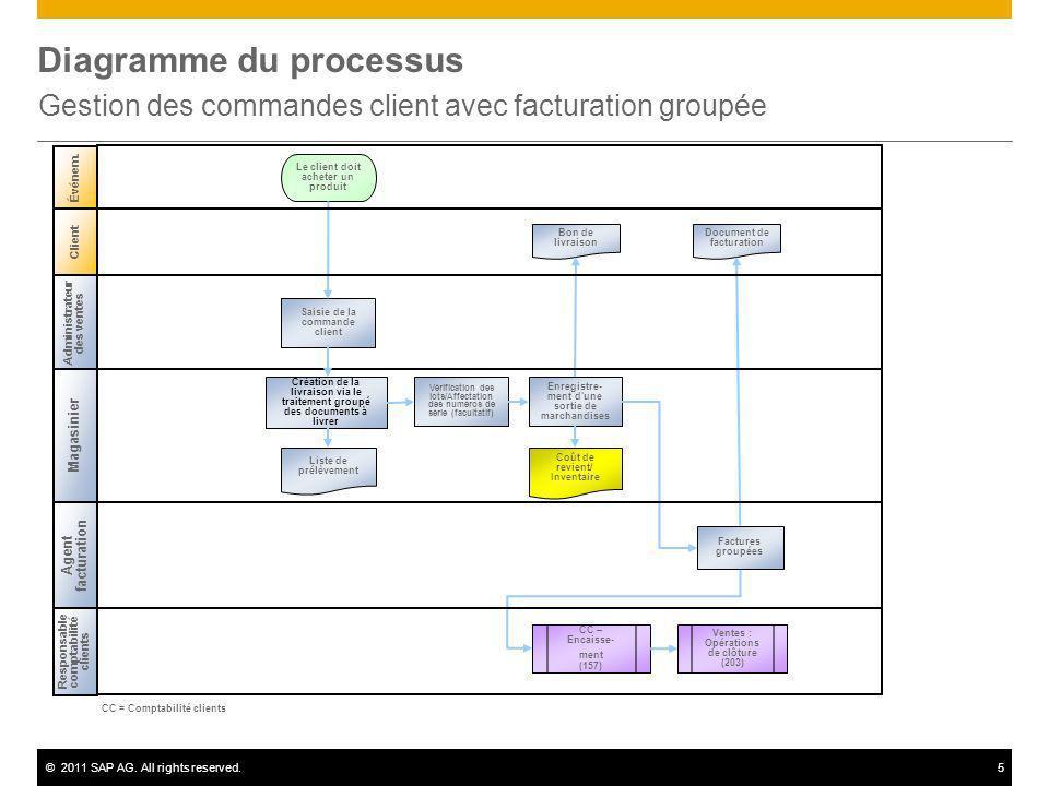 ©2011 SAP AG. All rights reserved.5 Diagramme du processus Gestion des commandes client avec facturation groupée Client Administrateur des ventes Maga