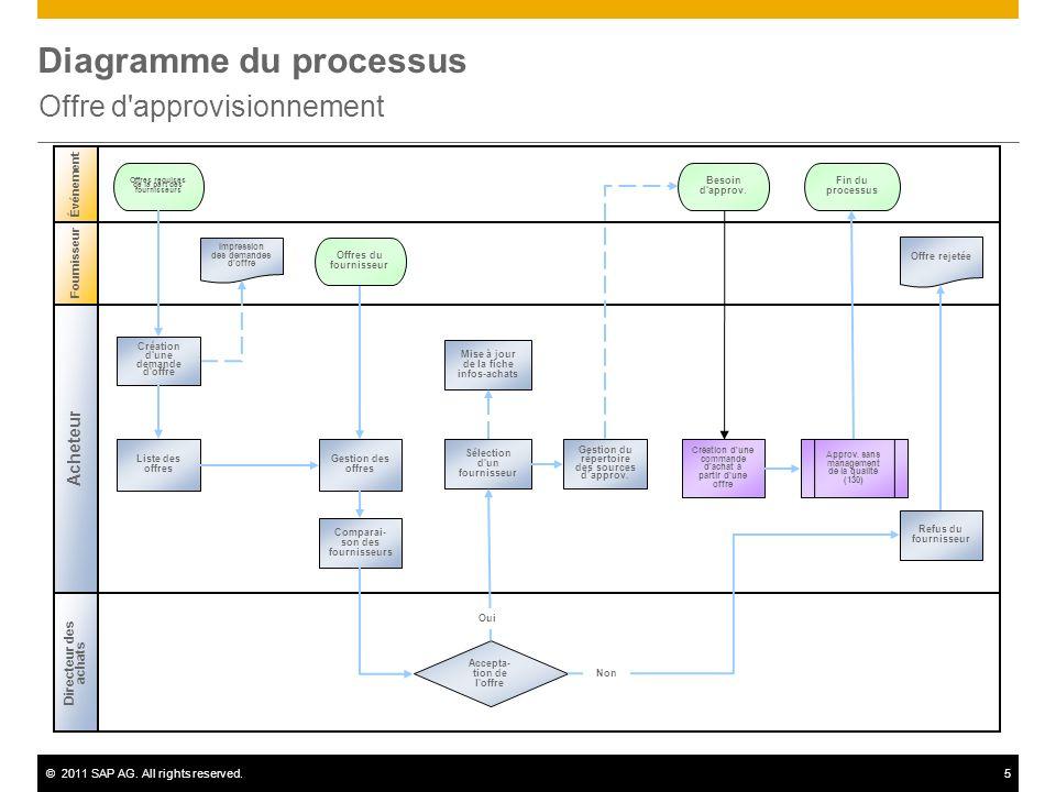 ©2011 SAP AG. All rights reserved.5 Diagramme du processus Offre d'approvisionnement Acheteur Événement Directeur des achats Fournisseur Accepta- tion