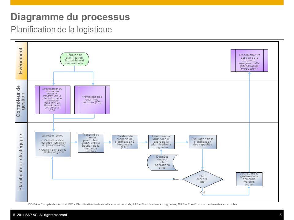 ©2011 SAP AG. All rights reserved.5 Diagramme du processus Planification de la logistique Contrôleur de gestion Planificateur stratégique Événement Pl