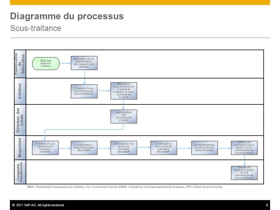 ©2011 SAP AG. All rights reserved.6 Diagramme du processus Sous-traitance Acheteur Directeur des achats Comptable fournisseurs MRP = Planification des