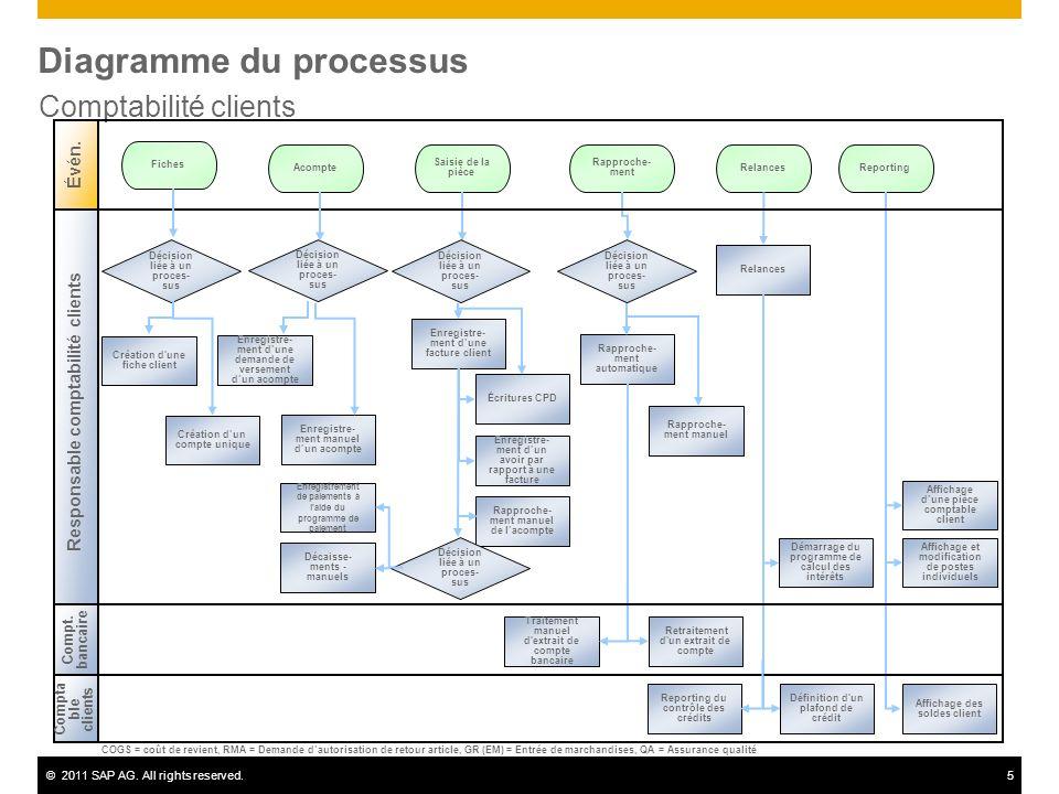 ©2011 SAP AG. All rights reserved.5 Diagramme du processus Comptabilité clients Acompte Décision liée à un proces- sus Reporting Rapproche- ment Relan