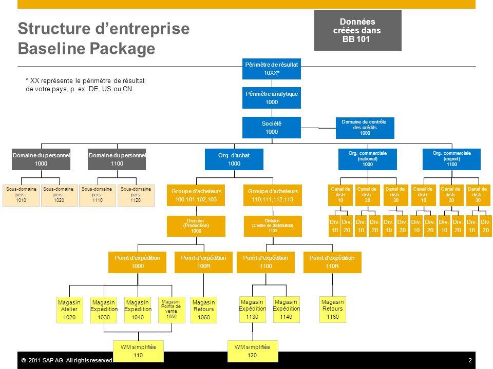 ©2011 SAP AG. All rights reserved.2 Structure dentreprise Baseline Package Périmètre analytique 1000 Données créées dans BB 101 Périmètre de résultat