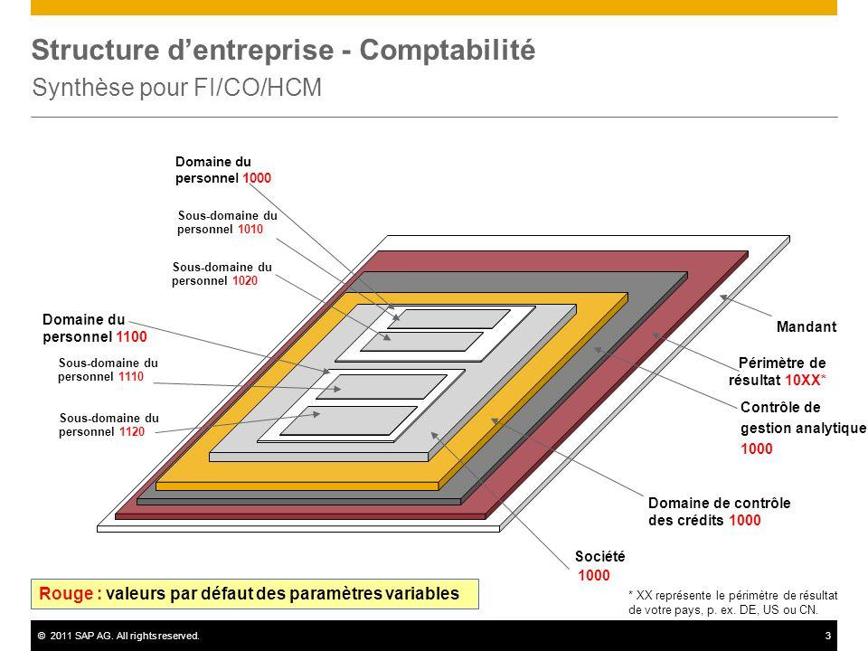 ©2011 SAP AG. All rights reserved.3 Structure dentreprise - Comptabilité Synthèse pour FI/CO/HCM Mandant Contrôle de gestion analytique 1000 Société 1