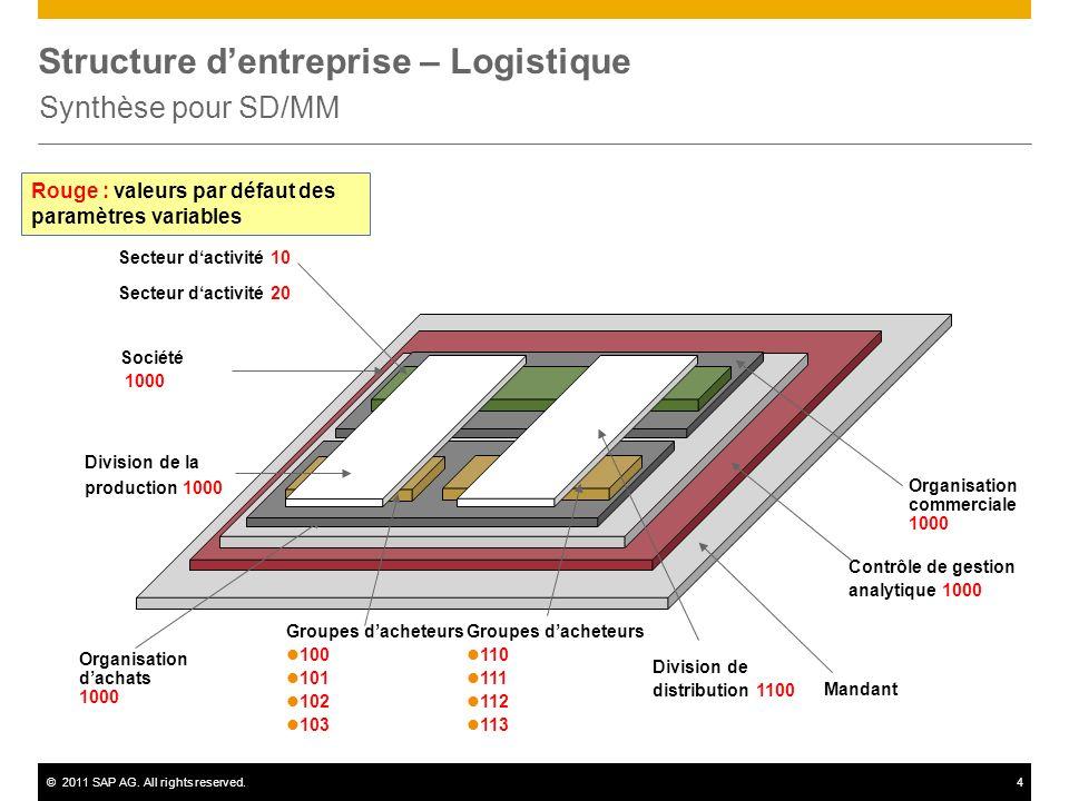 ©2011 SAP AG. All rights reserved.4 Structure dentreprise – Logistique Synthèse pour SD/MM Mandant Contrôle de gestion analytique 1000 Société 1000 Or