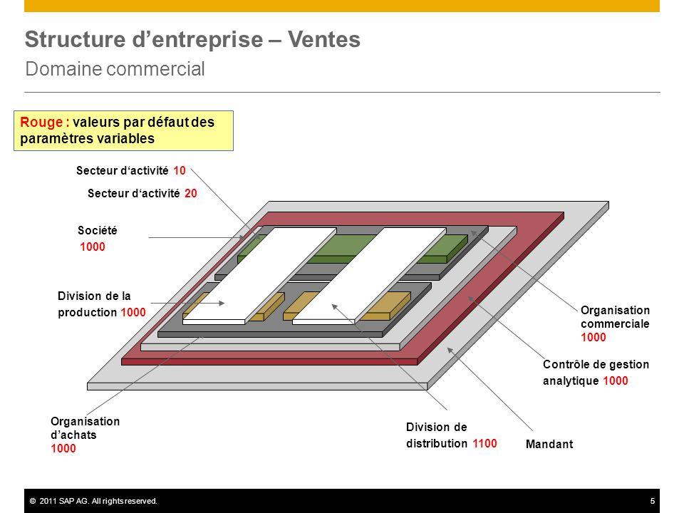 ©2011 SAP AG. All rights reserved.5 Structure dentreprise – Ventes Domaine commercial Contrôle de gestion analytique 1000 Société 1000 Organisation da