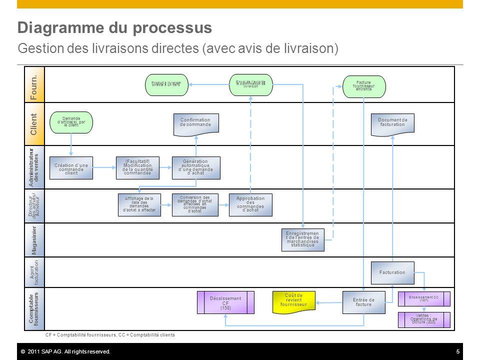 ©2011 SAP AG. All rights reserved.5 Diagramme du processus Gestion des livraisons directes (avec avis de livraison) Administrateur des ventes Directeu