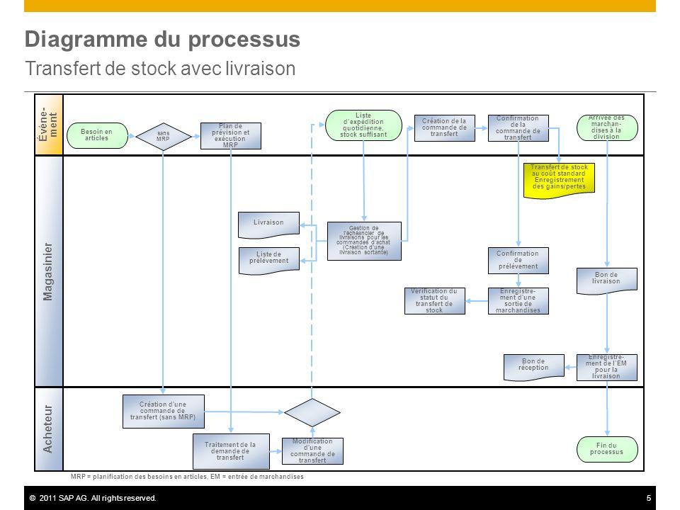 ©2011 SAP AG. All rights reserved.5 Diagramme du processus Transfert de stock avec livraison Magasinier Événe- ment Acheteur Plan de prévision et exéc