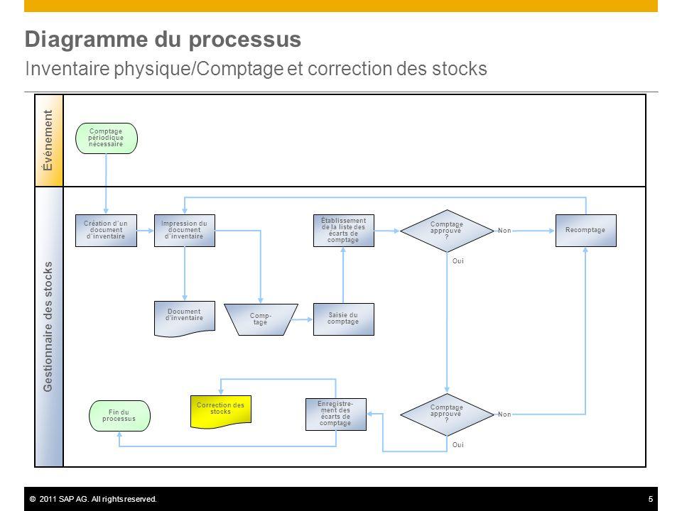 ©2011 SAP AG. All rights reserved.5 Diagramme du processus Inventaire physique/Comptage et correction des stocks Gestionnaire des stocks Événement Com