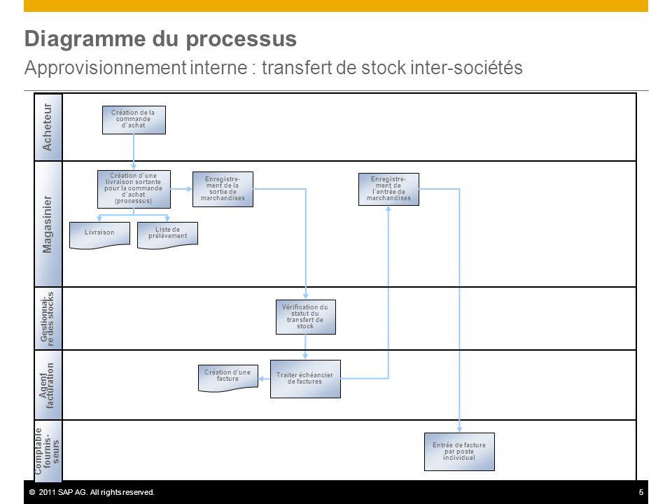 ©2011 SAP AG. All rights reserved.5 Diagramme du processus Approvisionnement interne : transfert de stock inter-sociétés Magasinier Acheteur Liste de
