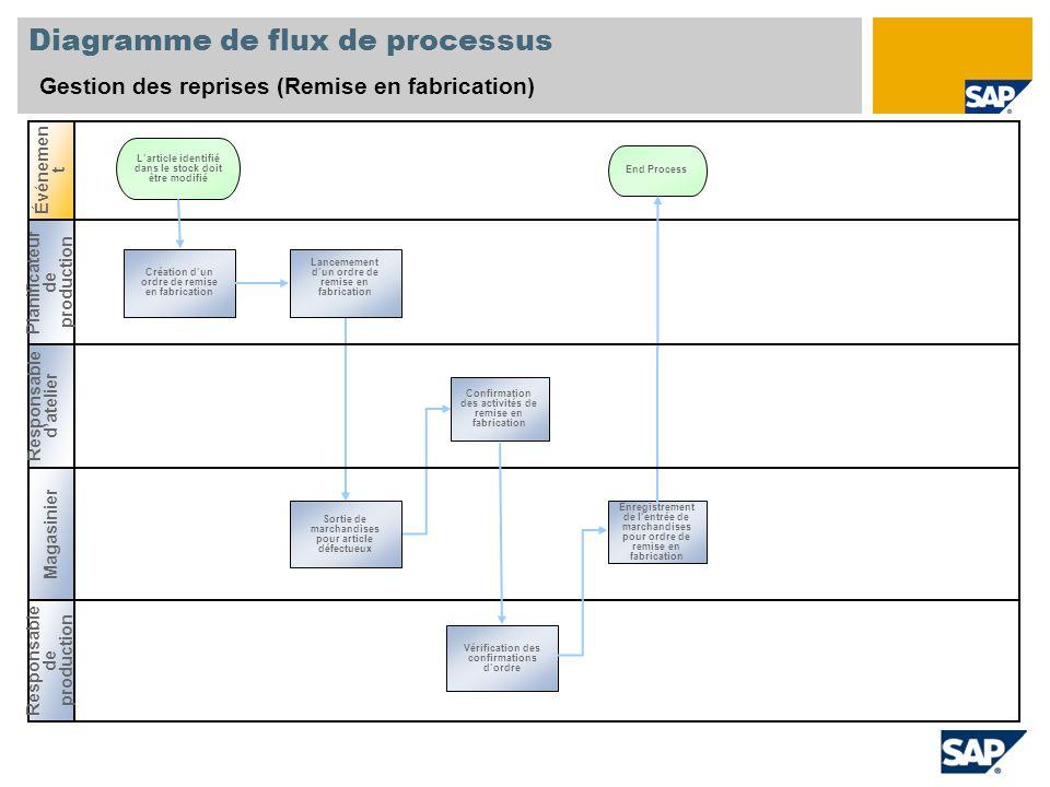 Diagramme de flux de processus Gestion des reprises (Remise en fabrication) Événemen t Planificateur de production Responsable de production Magasinie