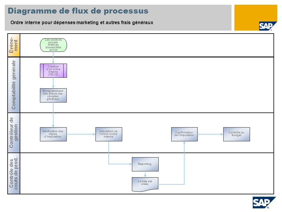 Diagramme de flux de processus Ordre interne pour dépenses marketing et autres frais généraux Comptabilité générale Contrôle des couts de prod. Événe-