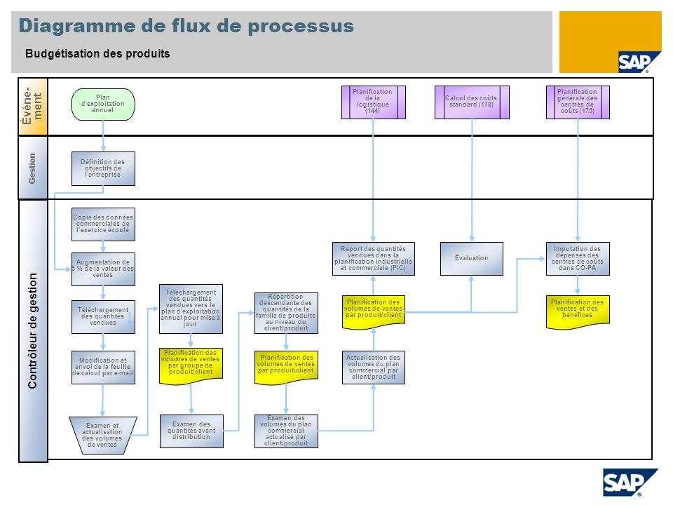 Diagramme de flux de processus Budgétisation des produits Contrôleur de gestion Événe- ment Gestion Planification de la logistique (144) Définition de