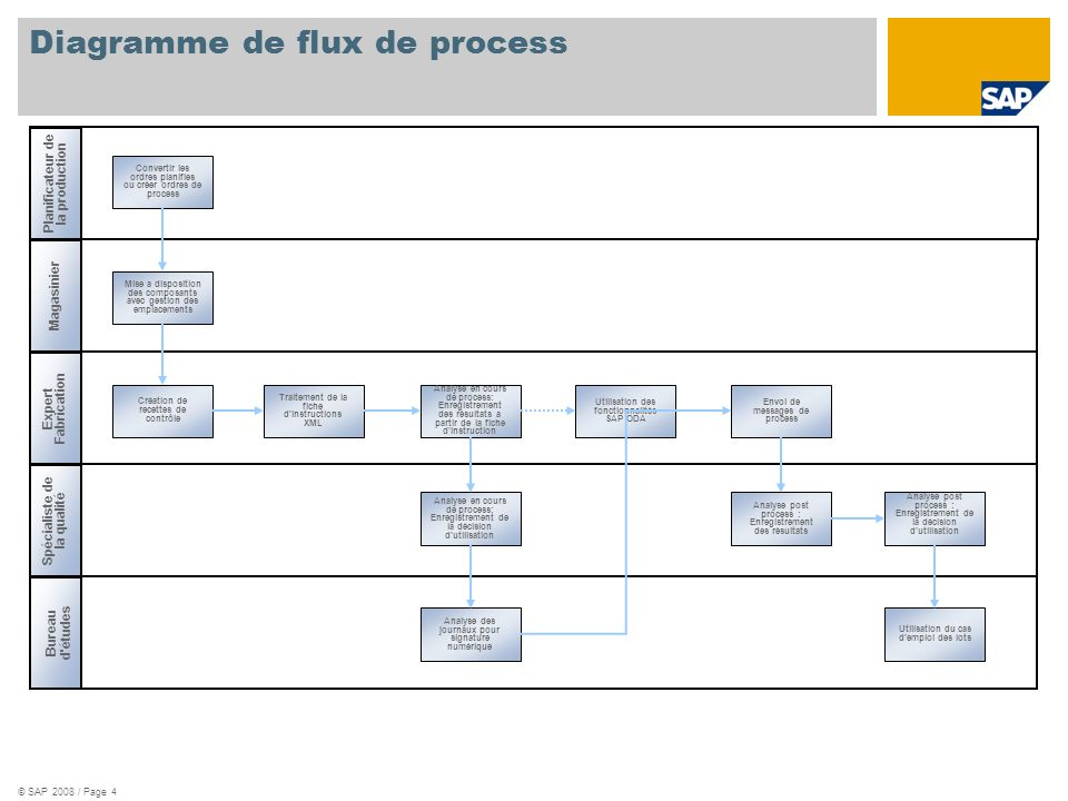 © SAP 2008 / Page 4 Diagramme de flux de process Planificateur de la production Magasinier Expert Fabrication Spécialiste de la qualité Bureau d'étude