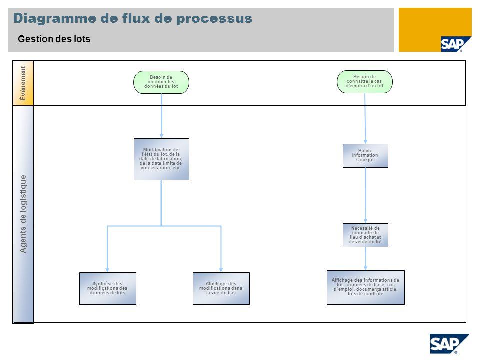 Diagramme de flux de processus Gestion des lots Agents de logistique Événement Modification de l'état du lot, de la date de fabrication, de la date li