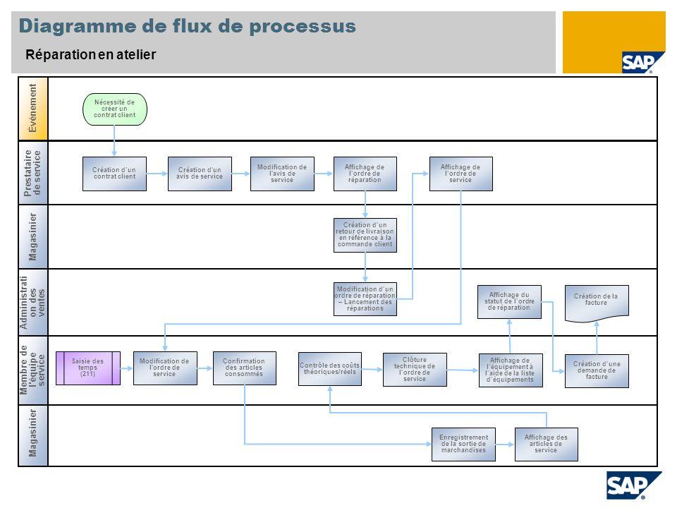 Diagramme de flux de processus Réparation en atelier Magasinier Administrati on des ventes Magasinier Événement Membre de l'équipe service Prestataire