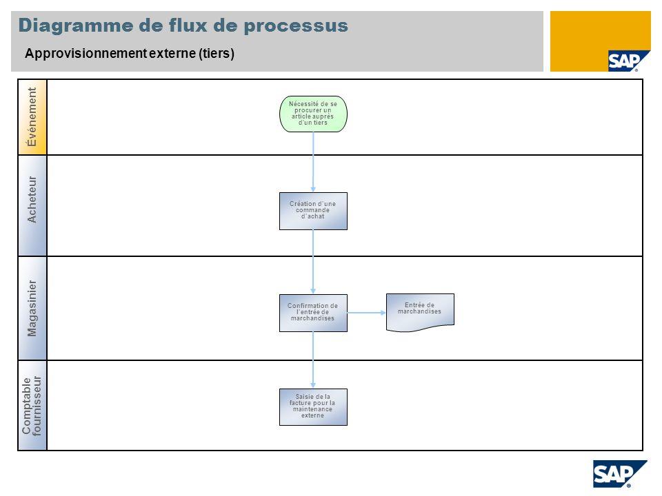Diagramme de flux de processus Approvisionnement externe (tiers) Acheteur Magasinier Événement Comptable fournisseur Création dune commande dachat Néc