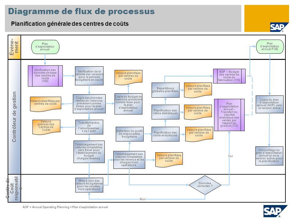 Diagramme de flux de processus Planification générale des centres de coûts Centre de Coût responsabl e Événe- ment Contrôleur de gestion Données corre