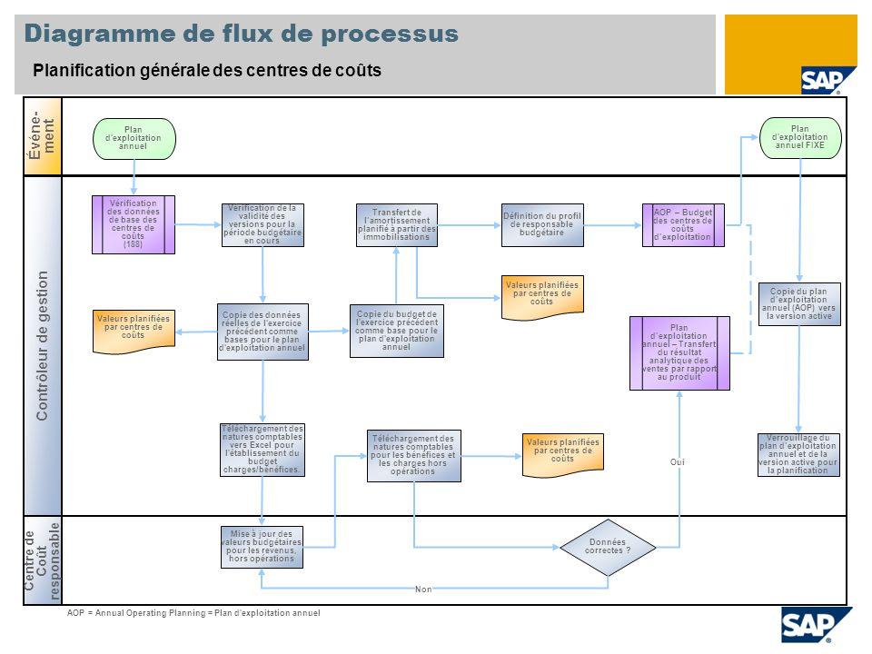 Diagramme de flux de processus Planification générale des centres de coûts Centre de Coût responsable Événe- ment Contrôleur de gestion Données correc