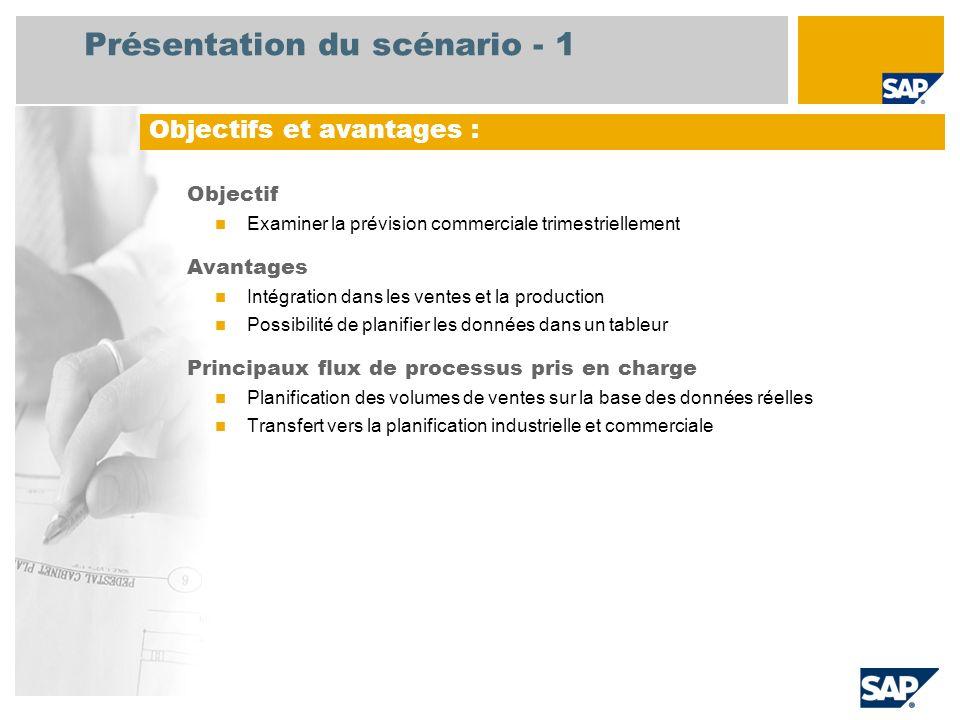 Présentation du scénario - 1 Objectif Examiner la prévision commerciale trimestriellement Avantages Intégration dans les ventes et la production Possi