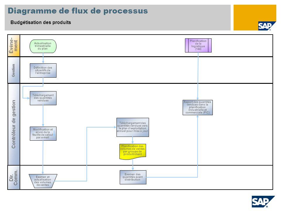 Diagramme de flux de processus Budgétisation des produits Contrôleur de gestion Dir. Comm. Événe- ment Gestion Planification de la logistique (144) Dé