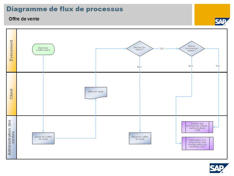 Diagramme de flux de processus Offre de vente Administration des ventes Événement Client Accord du client ? Saisie de loffre de vente Demande d'offre