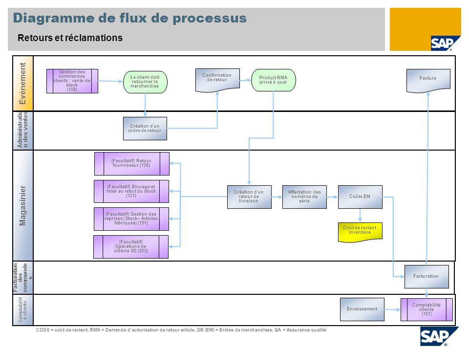 Administratio n des ventes Magasinier Diagramme de flux de processus Retours et réclamations Événement Comptabilit é clients Produit RMA arrivé à quai