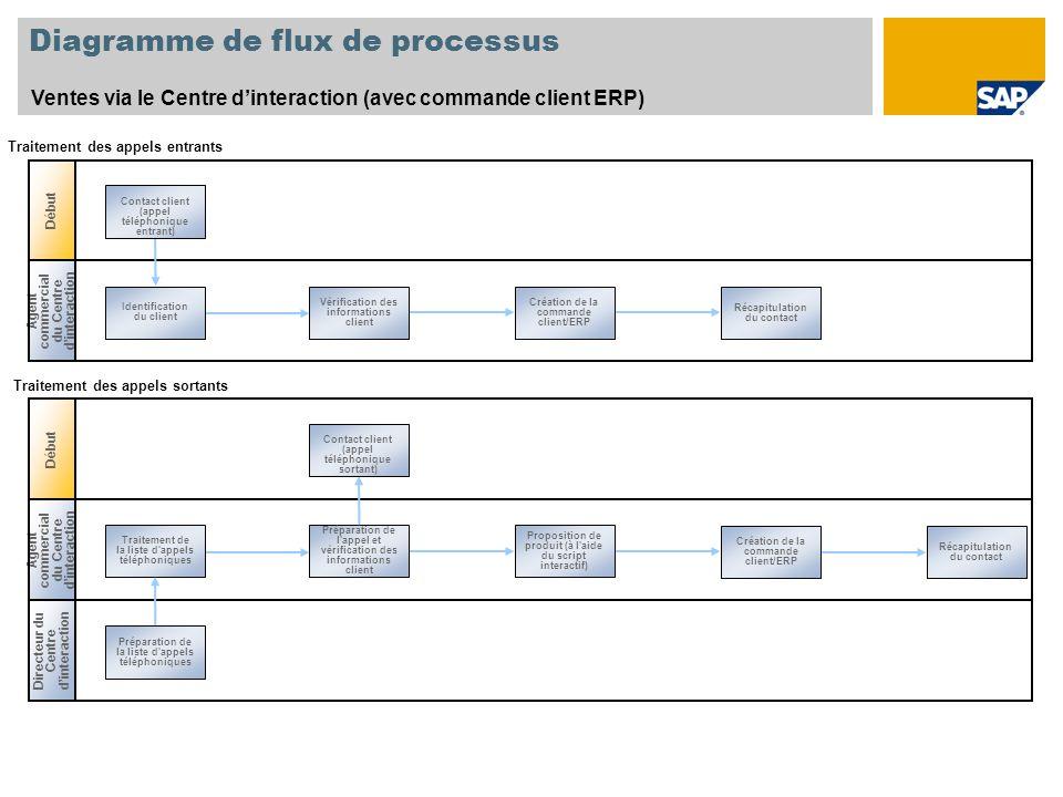 Diagramme de flux de processus Ventes via le Centre dinteraction (avec commande client ERP) Début Agent commercial du Centre dinteraction Identificati