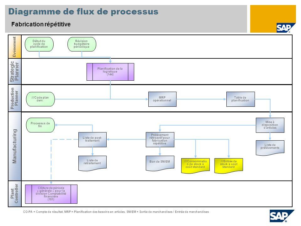 Diagramme de flux de processus Fabrication répétitive Strategic Planner Production Planner Plant Controller Événement Manufacturing MRP opérationnel D