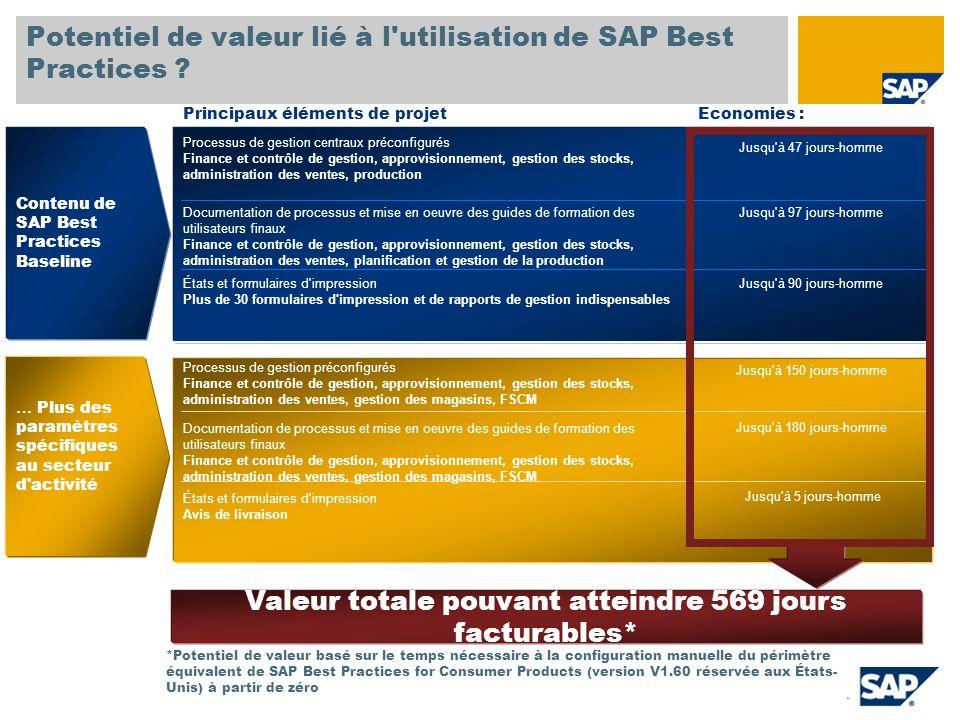 Potentiel de valeur lié à l'utilisation de SAP Best Practices ? Processus de gestion centraux préconfigurés Finance et contrôle de gestion, approvisio