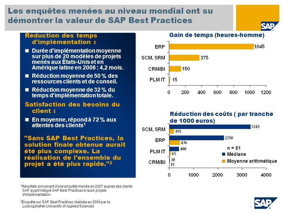 L utilisation de SAP Best Practices pour l implémentation implique de suivre cinq étapes de base 5.