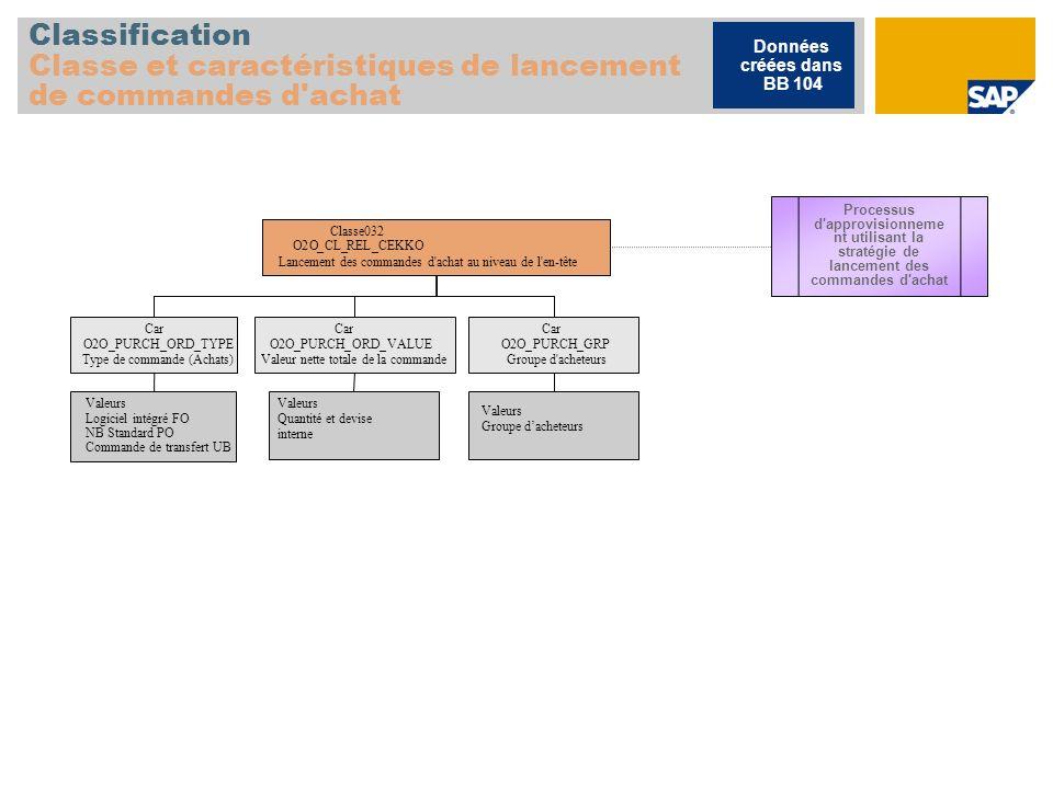 Classification Classe et caractéristiques de lancement de commandes d achat Classe032 O2O_CL_REL_CEKKO Lancement des commandes d achat au niveau de l en-tête Car O2O_PURCH_ORD_TYPE Type de commande(Achats) Car O2O_PURCH_ORD_VALUE Valeur nette totale de la commande Valeurs Logiciel intégré FO NB Standard PO Commande de transfert UB Valeurs Quantité et devise interne Valeurs Groupe dacheteurs Car O2O_PURCH_GRP Groupe d acheteurs Processus d approvisionneme nt utilisant la stratégie de lancement des commandes d achat Données créées dans BB 104