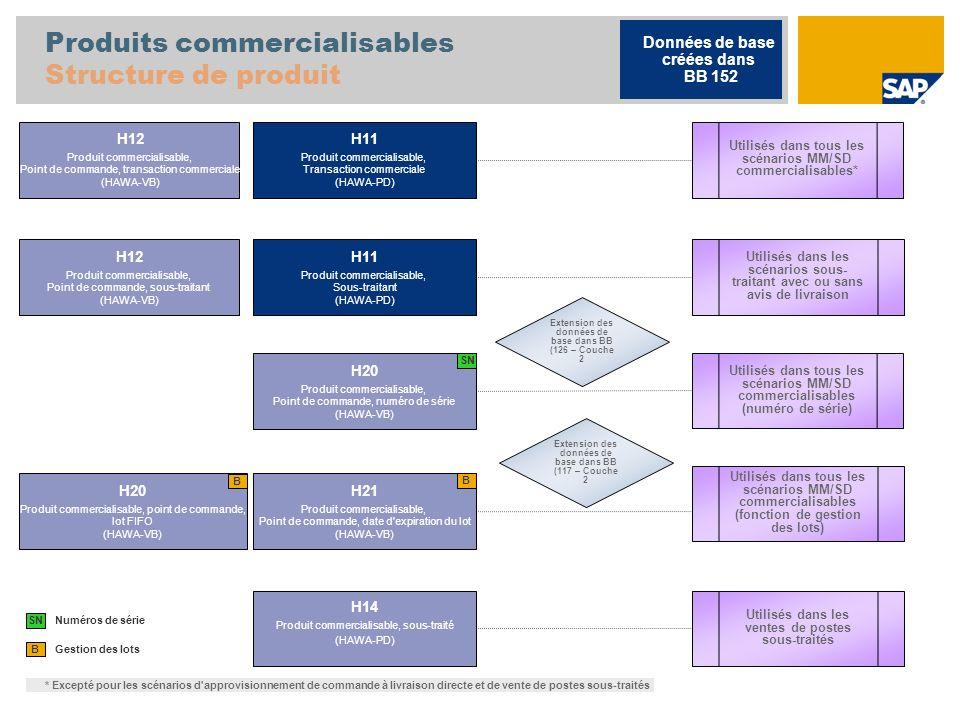 Produits commercialisables Structure de produit Gestion des lots B H11 Produit commercialisable, Transaction commerciale (HAWA-PD) H12 Produit commercialisable, Point de commande, transaction commerciale (HAWA-VB) H20 Produit commercialisable, point de commande, lot FIFO (HAWA-VB) H21 Produit commercialisable, Point de commande, date d expiration du lot (HAWA-VB) SN Numéros de série H14 Produit commercialisable, sous-traité (HAWA-PD) Utilisés dans les ventes de postes sous-traités Utilisés dans les scénarios sous- traitant avec ou sans avis de livraison B Données de base créées dans BB 152 B H20 Produit commercialisable, Point de commande, numéro de série (HAWA-VB) SN Utilisés dans tous les scénarios MM/SD commercialisables* H11 Produit commercialisable, Sous-traitant (HAWA-PD) H12 Produit commercialisable, Point de commande, sous-traitant (HAWA-VB) * Excepté pour les scénarios d approvisionnement de commande à livraison directe et de vente de postes sous-traités Utilisés dans tous les scénarios MM/SD commercialisables (numéro de série) Utilisés dans tous les scénarios MM/SD commercialisables (fonction de gestion des lots) Extension des données de base dans BB (126 – Couche 2 Extension des données de base dans BB (117 – Couche 2