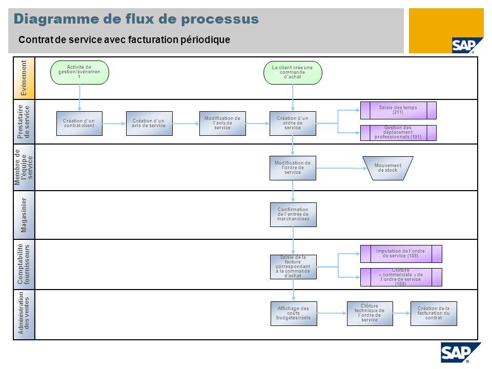Diagramme de flux de processus Contrat de service avec facturation périodique Membre de l'équipe service Magasinier Administration des ventes Événemen