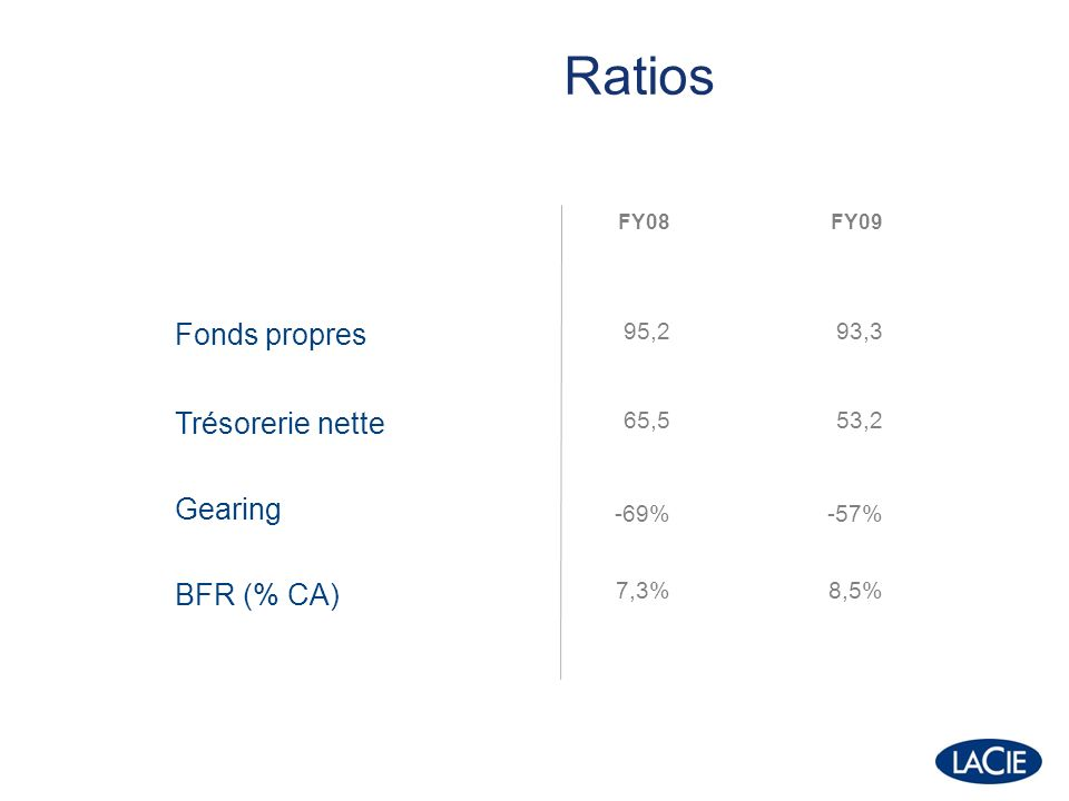 FY08FY09 Fonds propres 95,293,3 Trésorerie nette Gearing BFR (% CA) 65,5 -69% 7,3% 53,2 -57% 8,5% Ratios