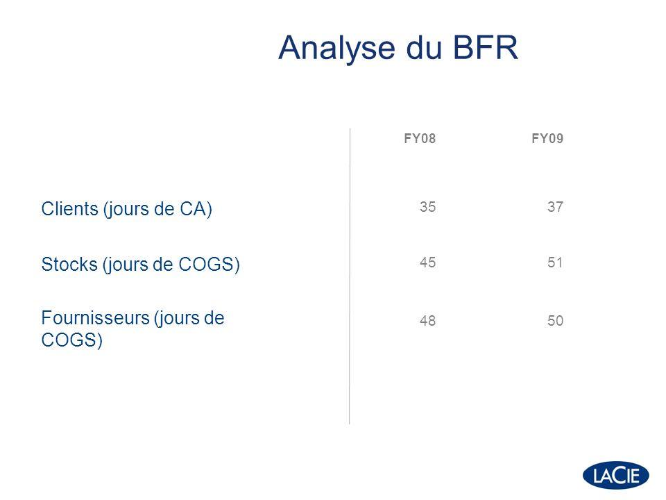 FY08FY09 Clients (jours de CA) 3537 Stocks (jours de COGS) Fournisseurs (jours de COGS) 45 48 51 50 Analyse du BFR