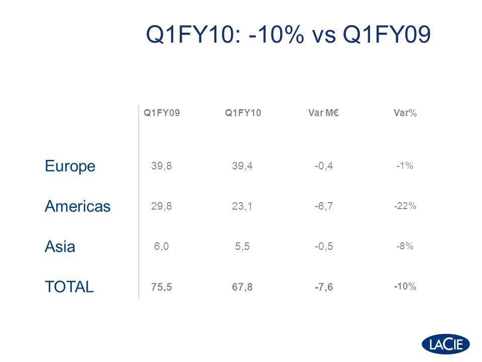 Q1FY10: -10% vs Q1FY09 Q1FY09Q1FY10Var MVar% Europe 39,839,4-0,4 -1% Americas 29,823,1-6,7 -22% Asia 6,05,5-0,5 -8% TOTAL 75,567,8-7,6 -10%