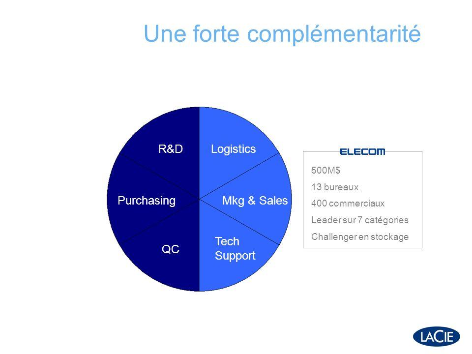 Une forte complémentarité Logistics Mkg & Sales Tech Support R&D Purchasing QC 500M$ 13 bureaux 400 commerciaux Leader sur 7 catégories Challenger en stockage