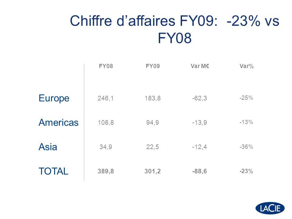 Chiffre daffaires FY09: -23% vs FY08 FY08FY09Var MVar% Europe 246,1183,8-62,3 -25% Americas 108,894,9-13,9 -13% Asia 34,922,5-12,4 -36% TOTAL 389,8301,2-88,6 -23%