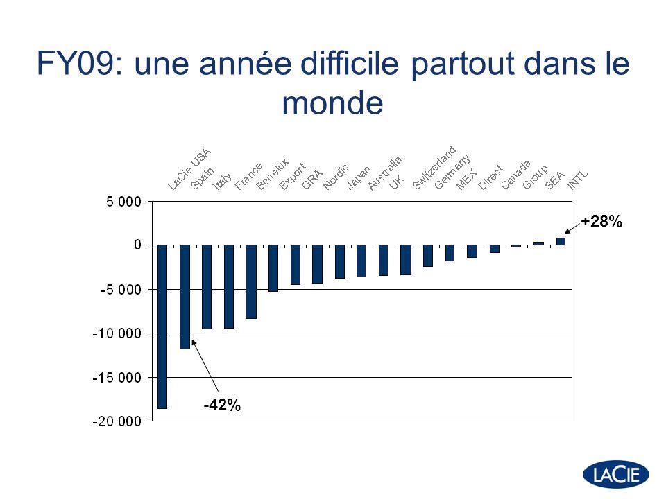 FY09: une année difficile partout dans le monde -42% +28%