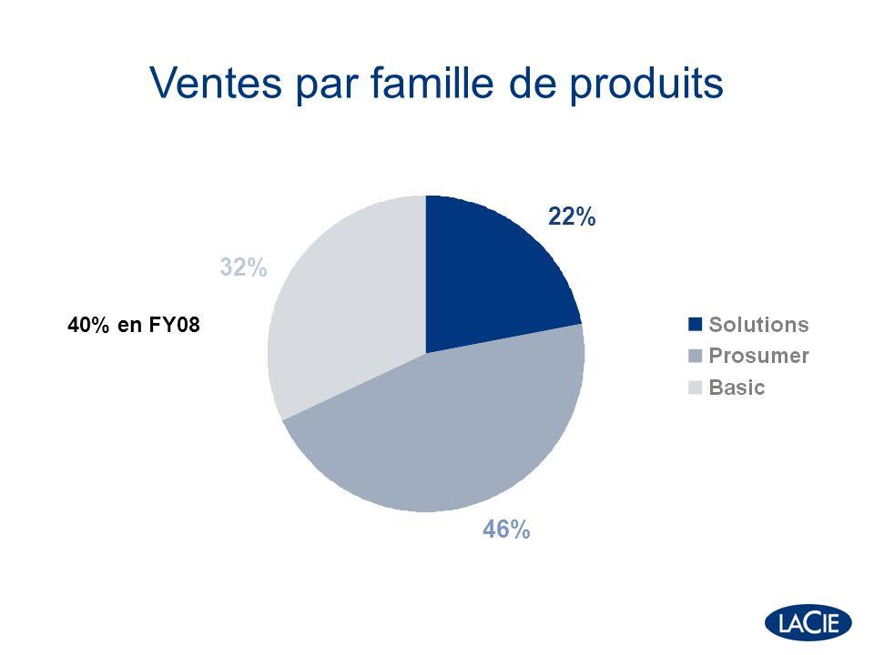 Ventes par famille de produits 22% 46% 32% 40% en FY08