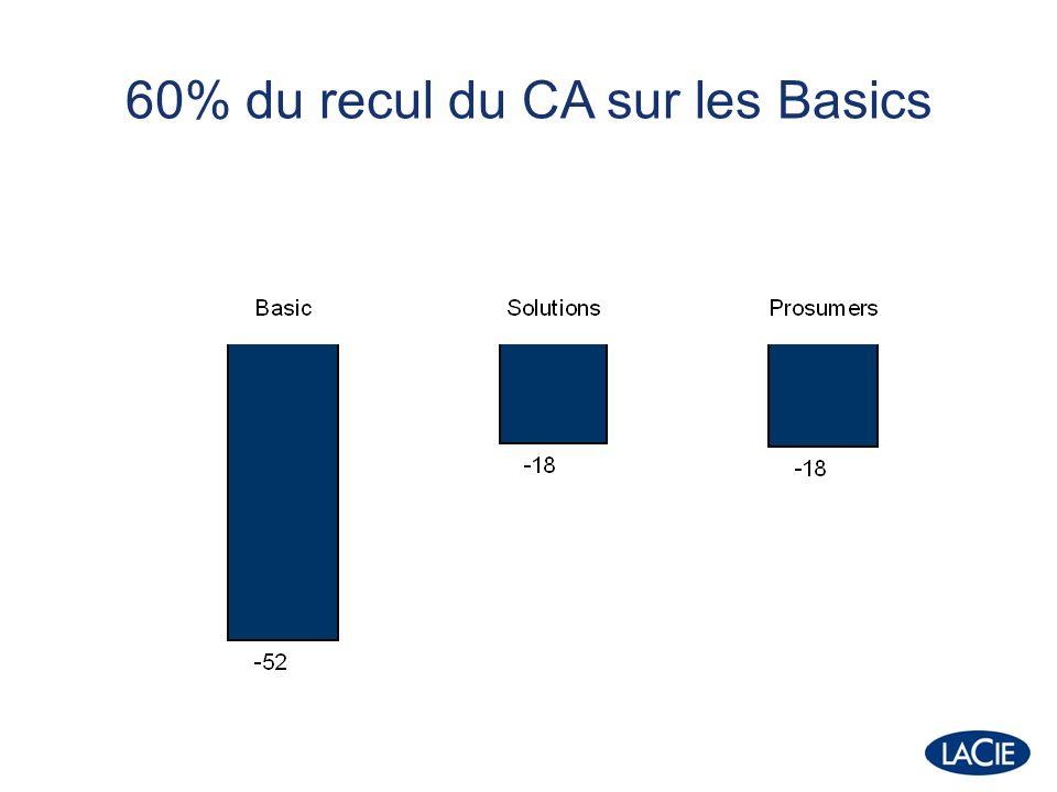 60% du recul du CA sur les Basics
