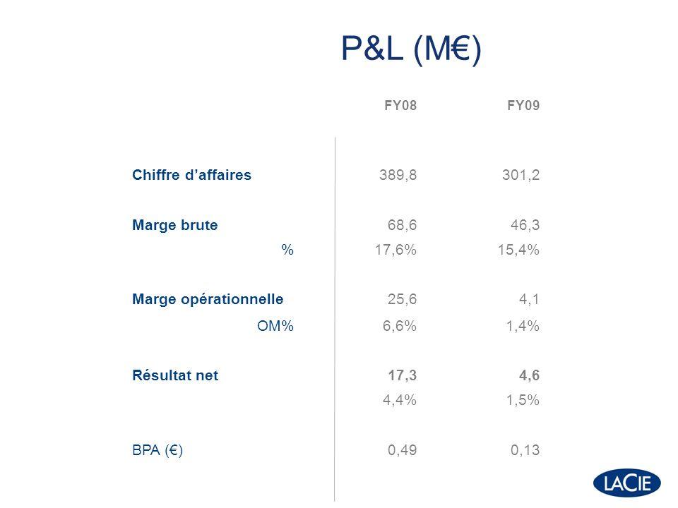 P&L (M) FY08FY09 Chiffre daffaires389,8301,2 Marge brute68,646,3 %17,6%15,4% Marge opérationnelle25,64,1 OM%6,6%1,4% Résultat net17,34,6 4,4%1,5% BPA ()0,490,13