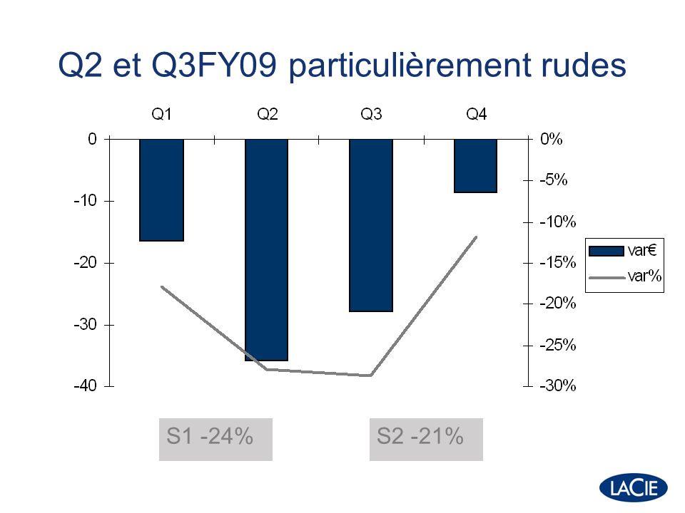 Q2 et Q3FY09 particulièrement rudes S1 -24%S2 -21%