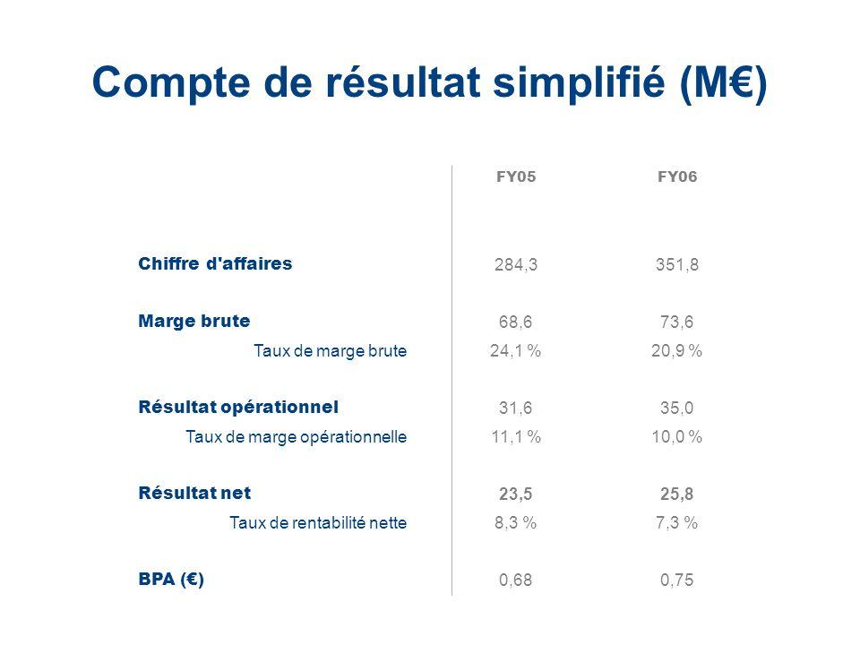 LaCie Hard Drive EMEA Business Update 2006/03 - Confidential Compte de résultat simplifié (M) FY05FY06 Chiffre d'affaires 284,3351,8 Marge brute 68,67