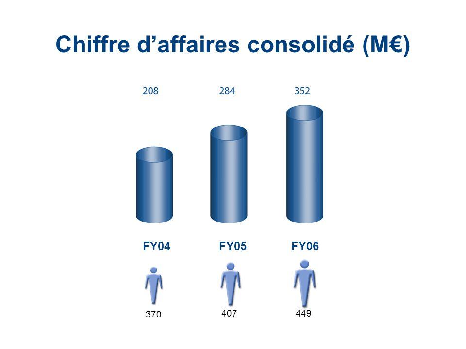LaCie Hard Drive EMEA Business Update 2006/03 - Confidential FY05FY06FY04 Chiffre daffaires consolidé (M) 370 407449